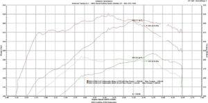 Stage-2-E85-Vs-Stock-93-Dyno-small
