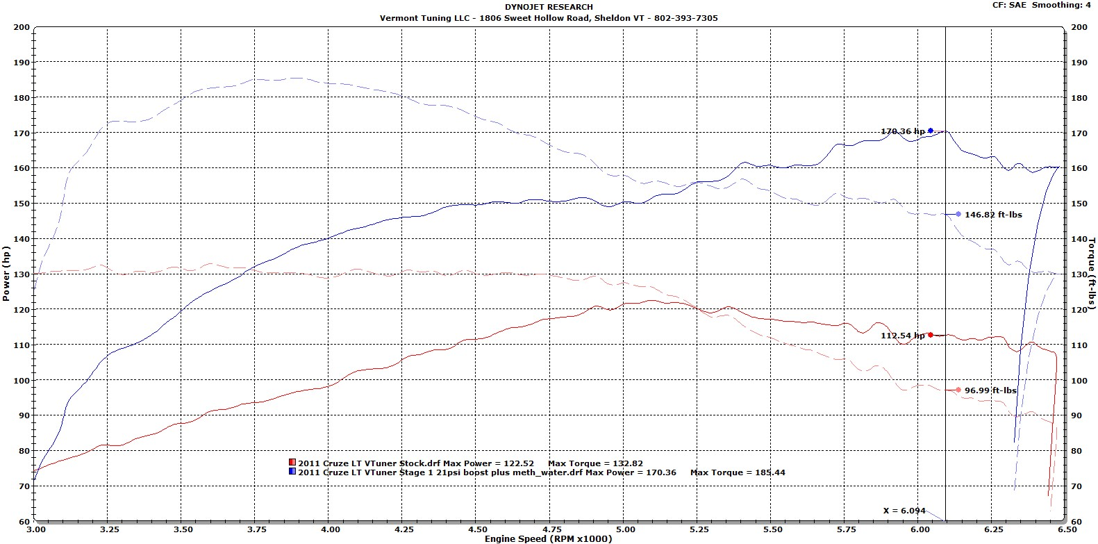 Cruze chevy cruze 1.4 turbo performance upgrades : Vermont Tuning LLC | Topic: Cruze Dyno Data